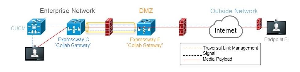 نرم افزار Cisco Expressway | مرجع فروش لایسنس سیسکو